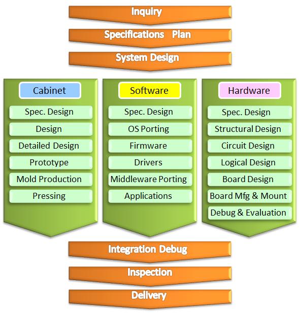 Hw Sw Engineering Service Business Model Sohwa Sophia Technologies